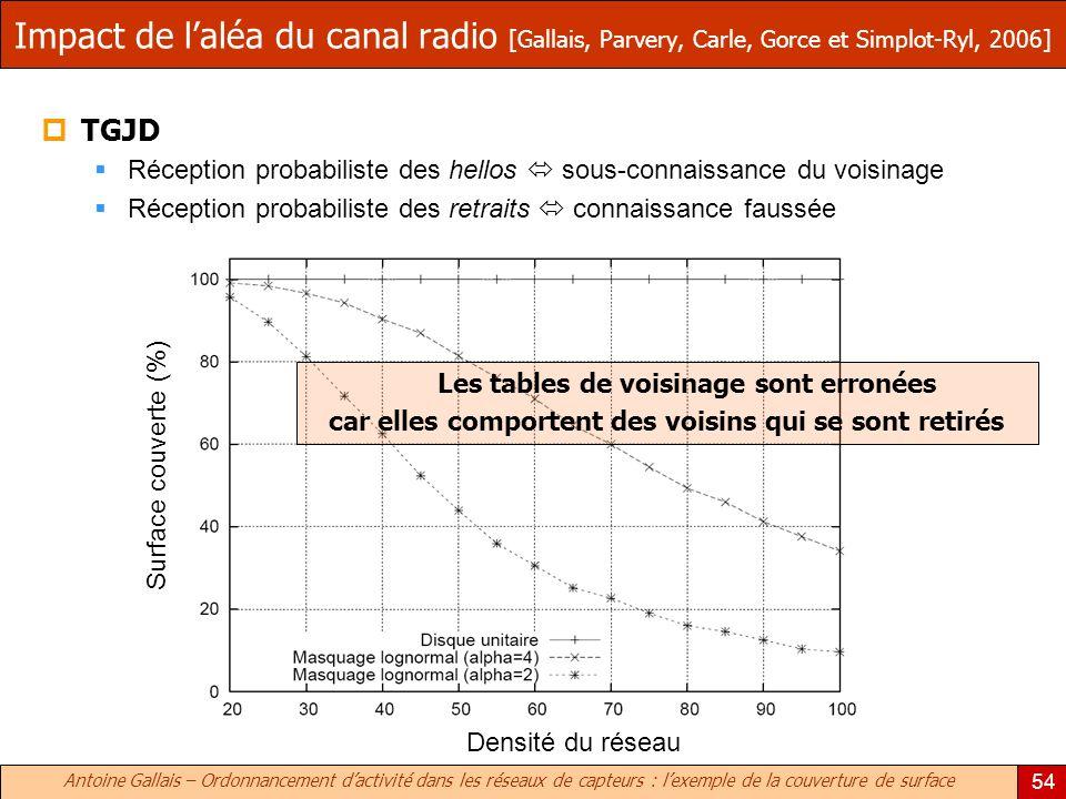 Impact de l'aléa du canal radio [Gallais, Parvery, Carle, Gorce et Simplot-Ryl, 2006]